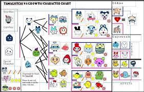 User Blog Doctor Box My V4 Growth Chart