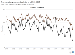 German Electrical Symbols Chart Guest Post Why German Coal Power Is Falling Fast In 2019