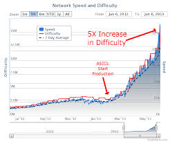 Bitcoin Difficulty Chart Vs Price Litecoin Difficulty Vs Price Chart Tax Rate On