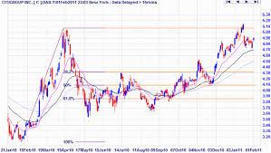 Incredible Charts Fibonacci Retracements