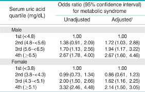 True To Life Uric Acid Levels Normal Uric Acid Levels Chart Uk
