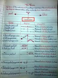 Tenses In English Grammar Chart With Examples Pdf Free Download Easy English Tense Chart Pdf Bedowntowndaytona Com