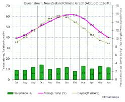 New Zealand Climate Chart Climate Graph For Queenstown New Zealand