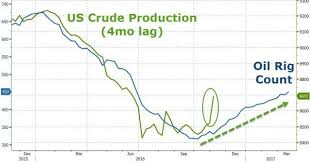 North America Rig Count Chart U S Oil Rig Count Inches Up As Production Jumps Oilprice Com