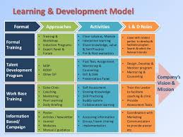 Training Strategy Learning Development Strategy In Banking Industry