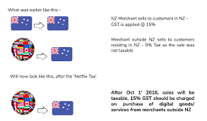 Nearly Everything About New Zealand Tax Changes For Your