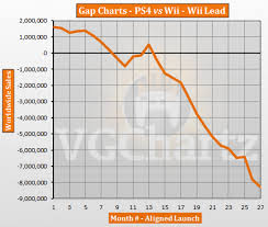 January 2016 Charts Ps4 Vs Wii Vgchartz Gap Charts January 2016 Update