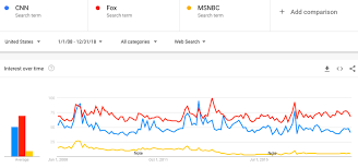 How Cnn Lost To Fox News Big Think