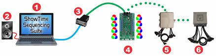 rgb controller 8 pixel ports light o rama basic layout showing cmb24d rgb dumb pixel controller