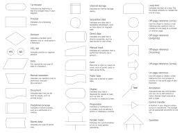 process flow chart symbols process flow chart symbols process flow diagram flowchart symbols