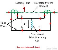 what is differential protection relay? description & its types Current Relay Wiring Diagram current differential relay for an internal fault current sensing relay wiring diagram