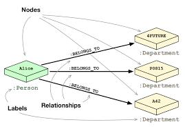 Relational Data Modelling Rdbms Graphs Relational Vs Graph Data Modeling