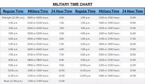 Military Time Chart The 24 Hour Clock Converter Tool