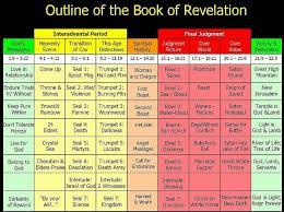 Chart Of Revelation Timeline Image Result For Book Of Revelation Timeline Chart