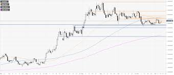24 Hour Gold Price Chart Gold Price News And Forecast Xau Usd Is Testing The 1472