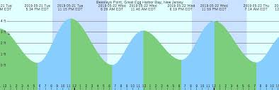 Tide Chart 2018 10 Awesome Potomac River Tide Chart Gallery Percorsi