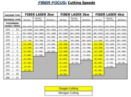 Fiber Laser Cutting Speed Chart Fiber Focus