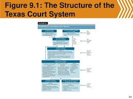Texas Courts Chart Lecture Ppts Governing Texas Third Edition Anthony Champagne