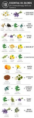How To Make Aromatherapy Roll Ons