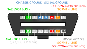 Obd Ii Code Chart Obd2 Explained A Simple Intro 2019