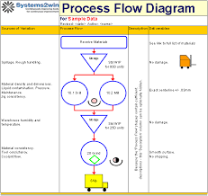 collection manufacturing process flow diagram example pictures    input process output diagram template photo album diagrams