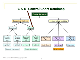 Statistical Process Control Ppt Download