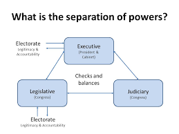 us separation of powers essay how to mention a movie in an us separation of powers essay