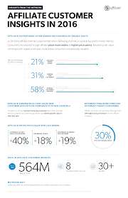 affiliate by conversant formerly commission junction discover the value of the affiliate shopper infographic