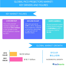 pico projectors market drivers and forecast from technavio business wire