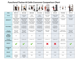 Total Gym Comparison Chart Functional Trainers Comparison Chart Trainers Fitness Gym