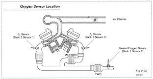 the air fuel sensor versus the oxygen sensor