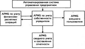 Реферат Автоматизированная обработка информации по учету  Реферат Автоматизированная обработка информации по учету собственности учредителя