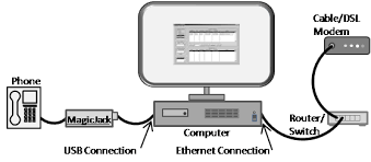 voiparrot is a 19 95 voip digital phone recorder for vonage both types of voip adapter and softphone based can be used voiparrot at the same time up to 10 voip phones can be active at the same time depending