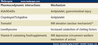 Warfarin Drug Interactions Among Older Adults