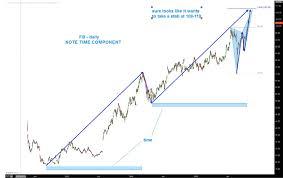 Facebook Chart Stock Facebook Stock Price Nearing Upper Price Target Fb See
