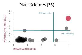 What Is Volume In Science Quality And Impact Analysis Frontiers In Plant Science Science