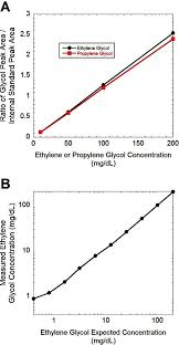 Linearity Plots Of Hs Gc Analysis Of Ethylene Glycol And