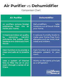 Air Cleaner Comparison Chart Difference Between Air Purifier And Dehumidifier