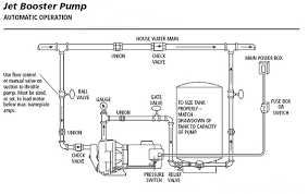 similiar jet pump installation wiring diagram keywords besides craftsman pressure washer pump parts on oil pumps diagram