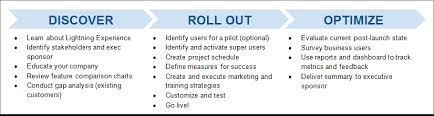 Training Strategy Craft And Execute Your Rollout Strategy Unit Salesforce Trailhead