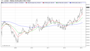 Timber Prices Chart Lumber Commodity Price History Chart North America