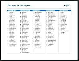 Strong Verbs For Resume Awesome 2822 Strong Verbs For Resume Strong Verbs For Resume Curriculum Vitae