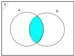 Diagram Venn Gabungan Materi Kelas7 Himpunan Relasi Himpunan Irisan Dan Gabungan