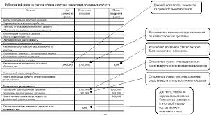 Составление отчета о движении денежных средств ru Внесение информации по полученным кредитам в рабочую таблицу по составлению отчета о движении денежных средств