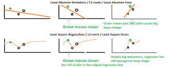L1 And L2 Differences Between The L1 Norm And The L2 Norm Least Absolute