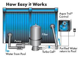 similiar above ground pool system diagram keywords diagrams further swimming pool pump plumbing as well above ground pool