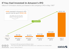 Amazon Stock Chart Chart If You Had Invested In Amazons Ipo Statista