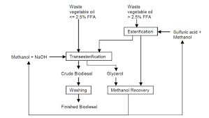 Biodiesel Production Chart Process Flow Diagram Biodiesel Production Wiring Library
