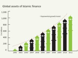 islamic banking in essay on their growth and role growth of islamic banking in
