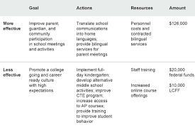Implementing Local Accountability In Californias Schools